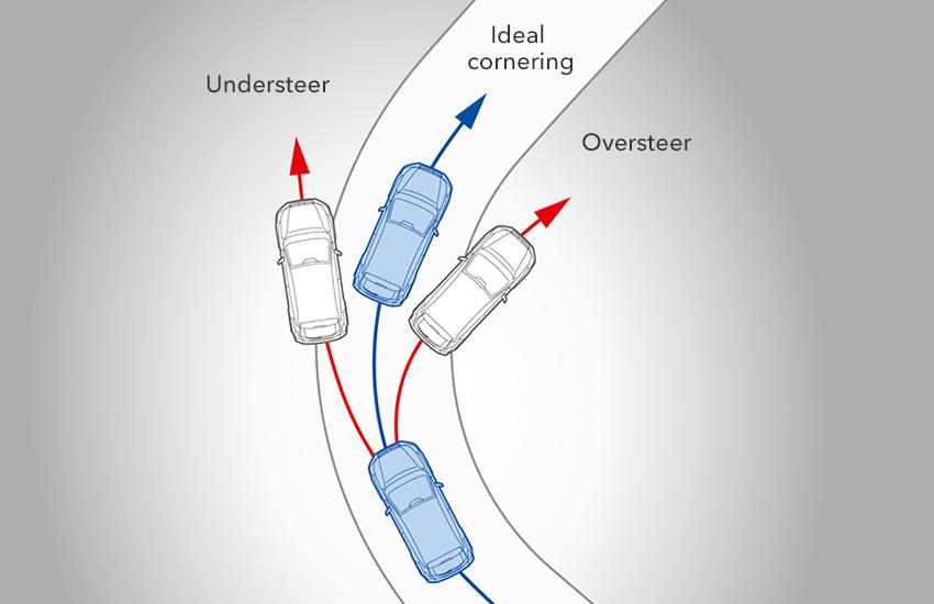 Sistemul dinamic de control al vehiculului